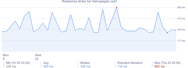 load time for menupages.com