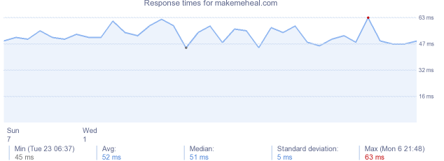 load time for makemeheal.com