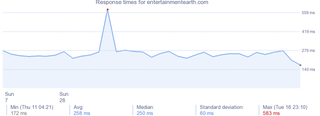 load time for entertainmentearth.com