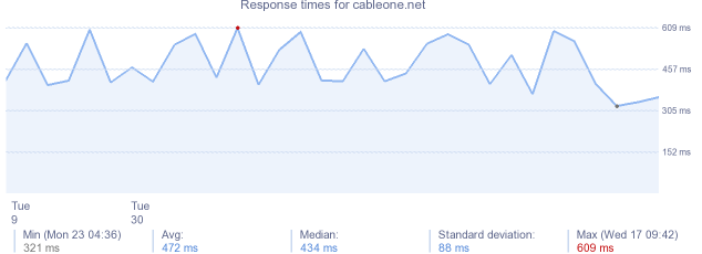 load time for cableone.net