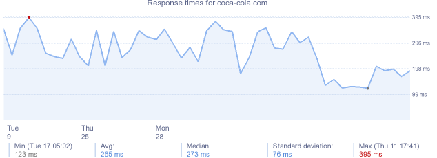 load time for coca-cola.com