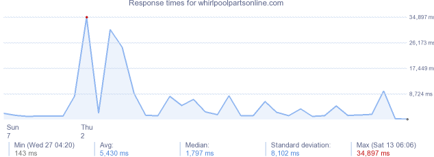 load time for whirlpoolpartsonline.com