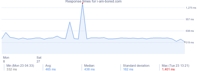 load time for i-am-bored.com