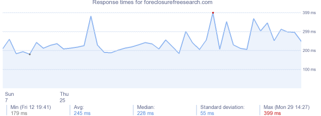 load time for foreclosurefreesearch.com