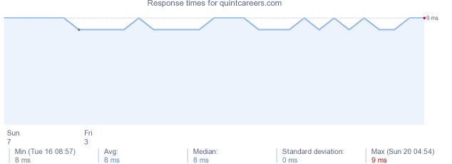 load time for quintcareers.com