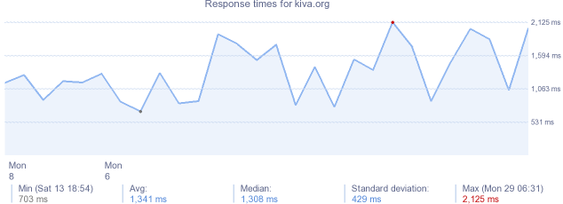 load time for kiva.org