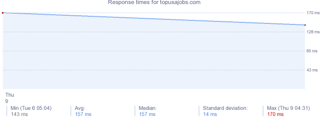 load time for topusajobs.com