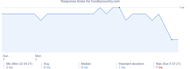 load time for foodbycountry.com