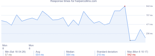 load time for harpercollins.com