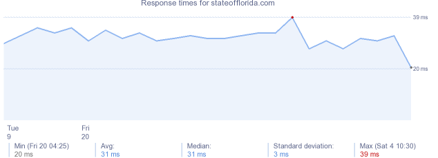 load time for stateofflorida.com