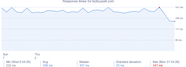 load time for bizbuysell.com