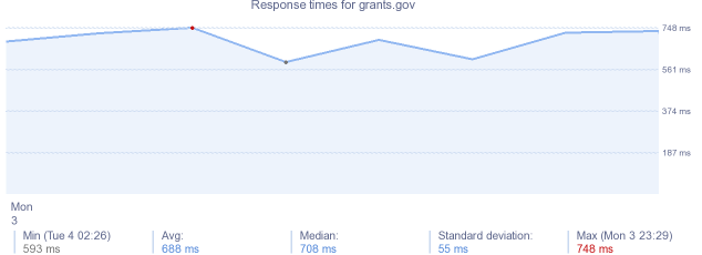 load time for grants.gov