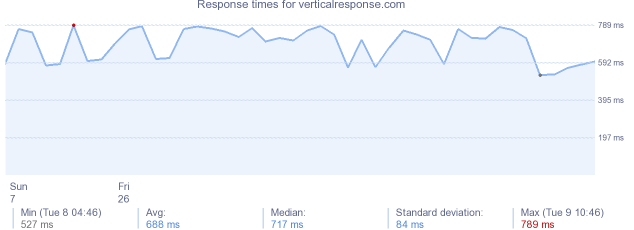 load time for verticalresponse.com
