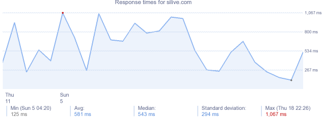 load time for silive.com