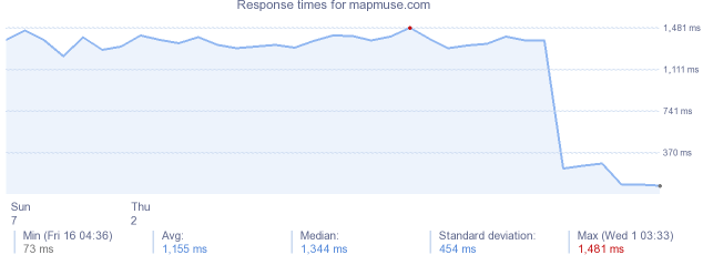 load time for mapmuse.com