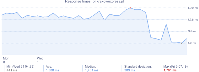 load time for krakowexpress.pl