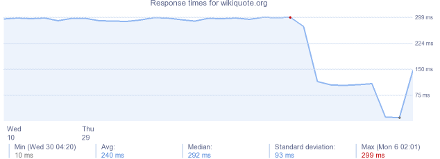 load time for wikiquote.org