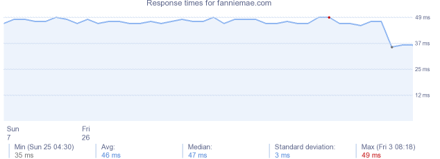 load time for fanniemae.com