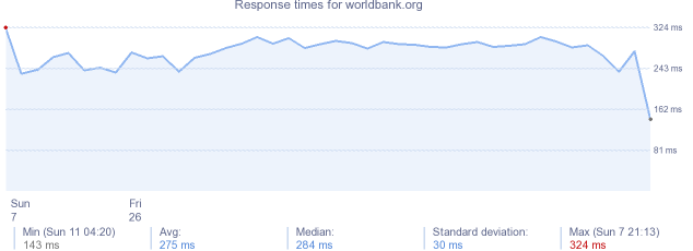 load time for worldbank.org