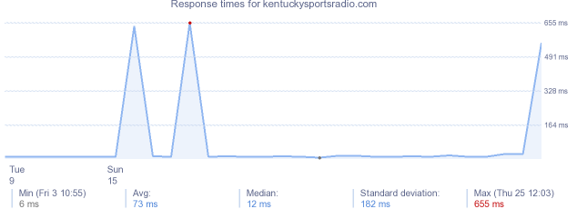 load time for kentuckysportsradio.com