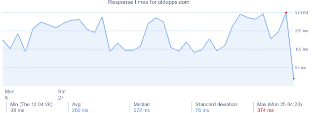 load time for oldapps.com