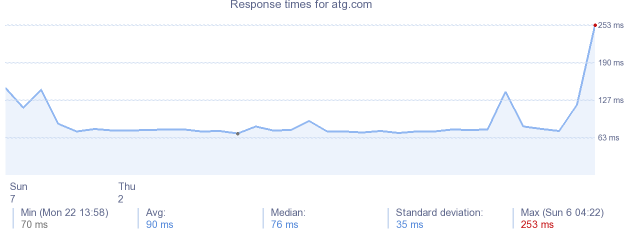 load time for atg.com