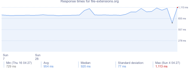 load time for file-extensions.org