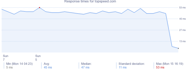 load time for topspeed.com