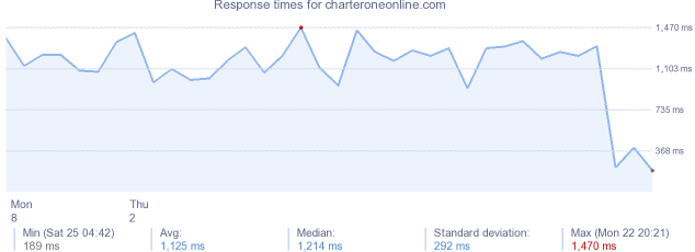 load time for charteroneonline.com