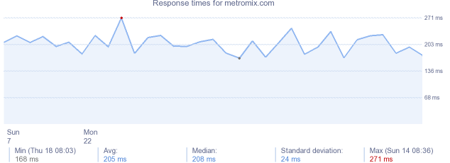 load time for metromix.com