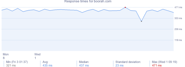load time for boorah.com