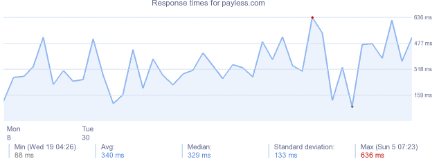 load time for payless.com