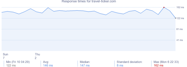 load time for travel-ticker.com