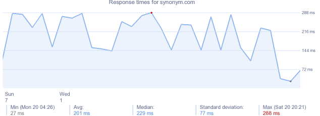 load time for synonym.com