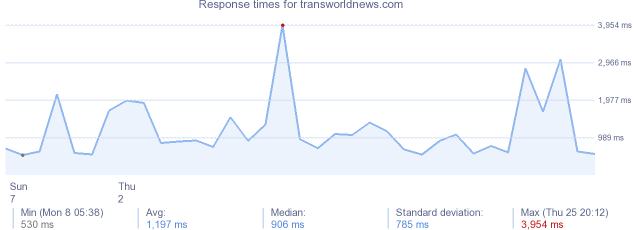 load time for transworldnews.com