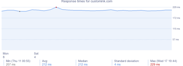 load time for customink.com