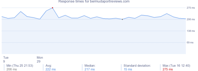 load time for bermudaportreviews.com