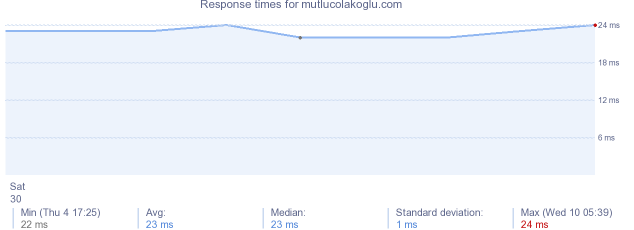 load time for mutlucolakoglu.com
