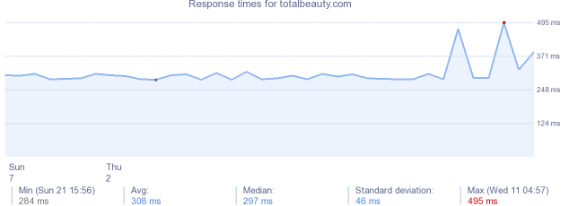 load time for totalbeauty.com