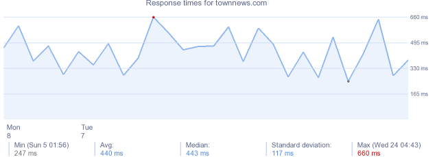 load time for townnews.com