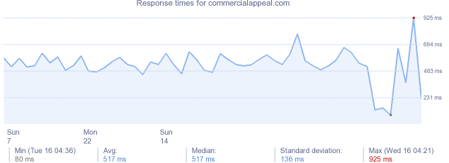 load time for commercialappeal.com