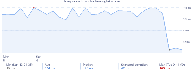load time for firedoglake.com
