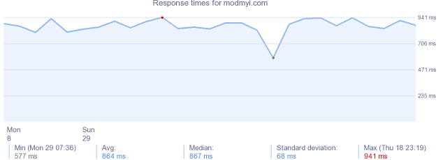 load time for modmyi.com