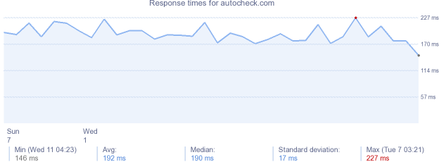 load time for autocheck.com