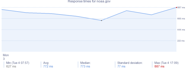 load time for noaa.gov