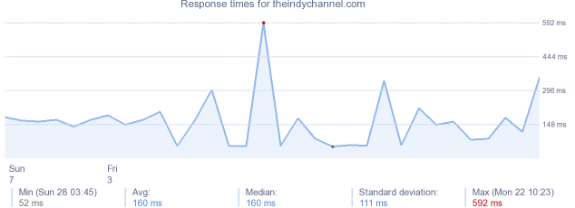 load time for theindychannel.com