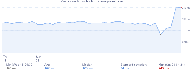 load time for lightspeedpanel.com