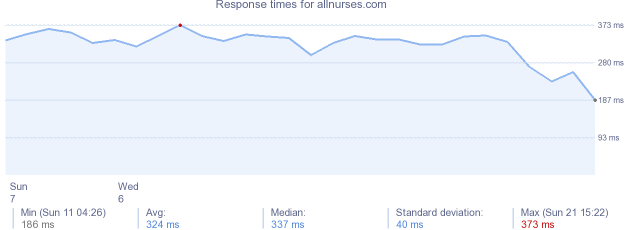 load time for allnurses.com