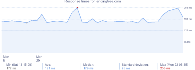 load time for lendingtree.com