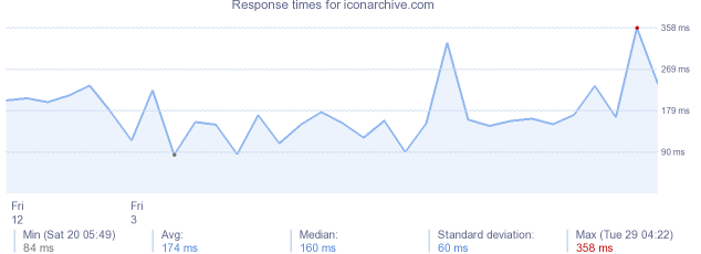 load time for iconarchive.com